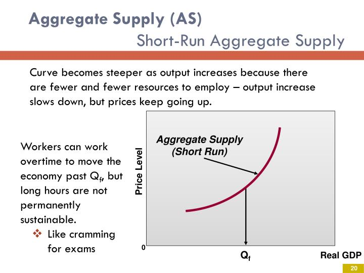 Aggregate Supply (AS)