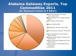 alabama gateway exports top commodities 2011 air shipments totaled 2 5 billion