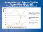 alabama gateway exports top five commodities 2003 2010 vessel shipments totaled 3 5 billion