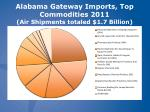 alabama gateway imports top commodities 2011 air shipments totaled 1 7 billion