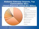 alabama gateway imports top commodities 2011 vessel shipments totaled 8 7 billion
