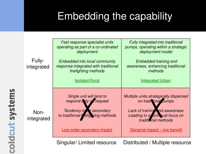 Embedding the capability