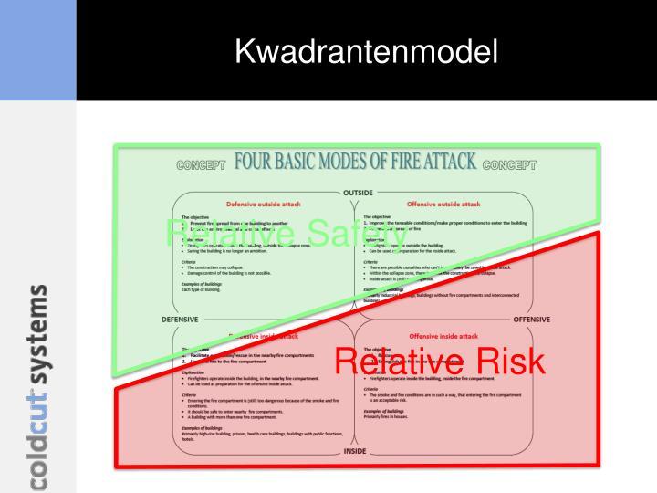 Kwadrantenmodel