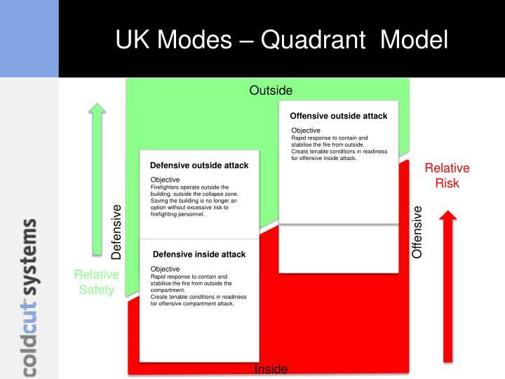 UK Modes –
