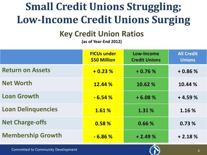 Small Credit Unions Struggling;