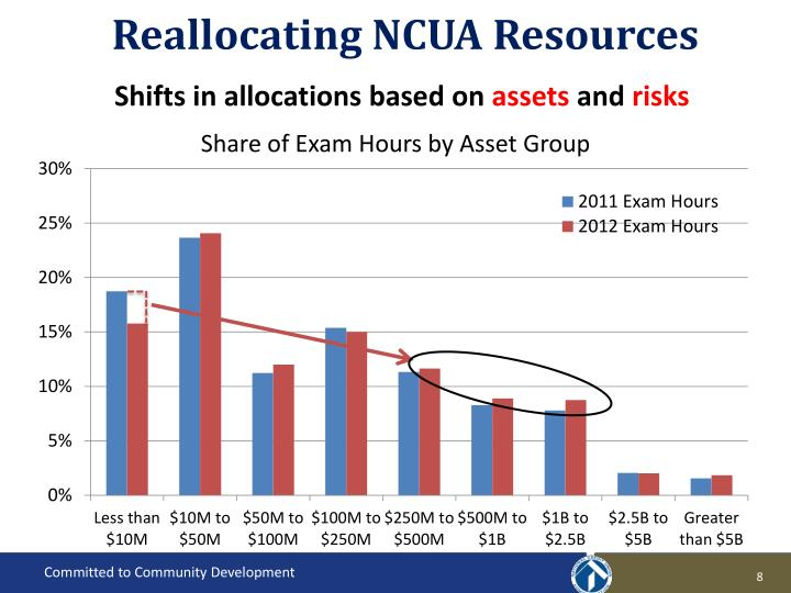 Reallocating NCUA Resources