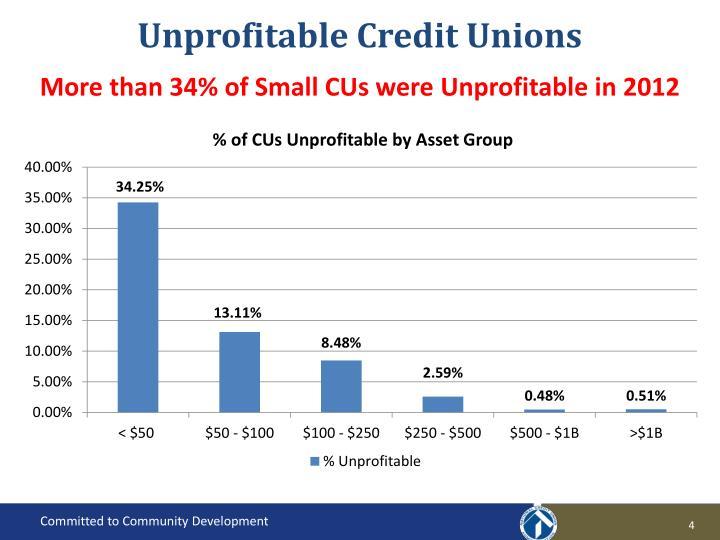 Unprofitable Credit Unions