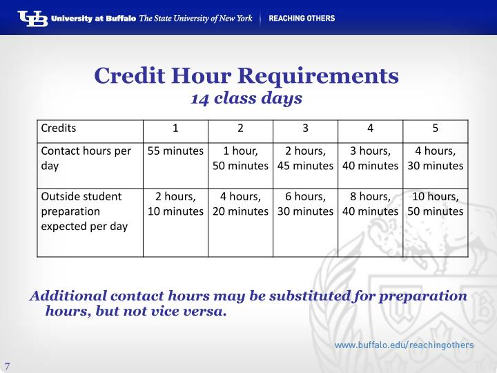 Credit Hour Requirements