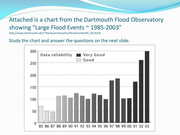 Attached is a chart from the Dartmouth Flood Observatory