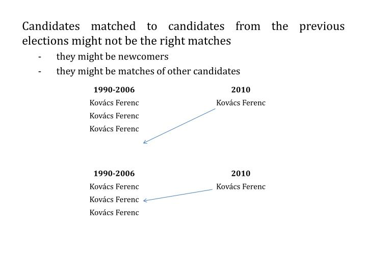 Candidates matched to candidates from the previous elections might not be the right matches