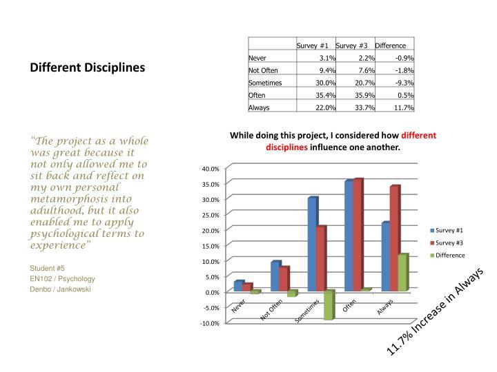 Different disciplines