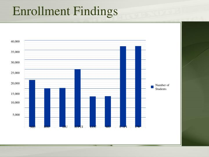 Enrollment Findings