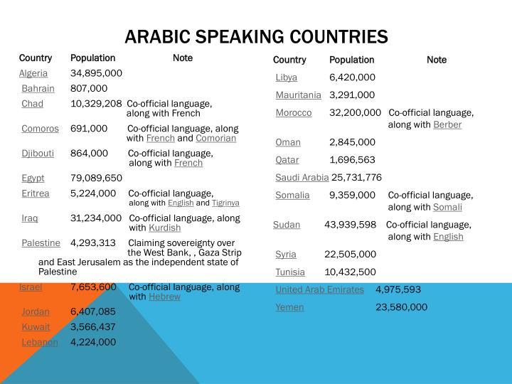 Arabic Speaking Countries