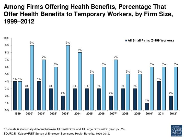 Among Firms Offering Health Benefits, Percentage That Offer Health Benefits to Temporary Workers, by...