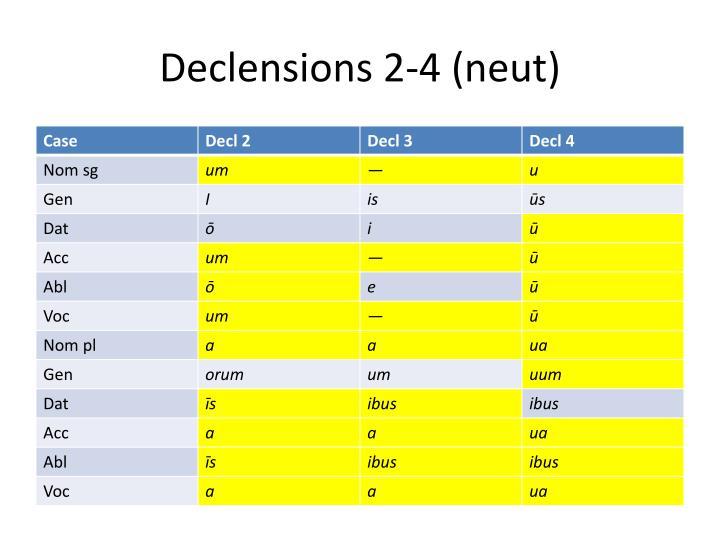 Declensions 2-4 (