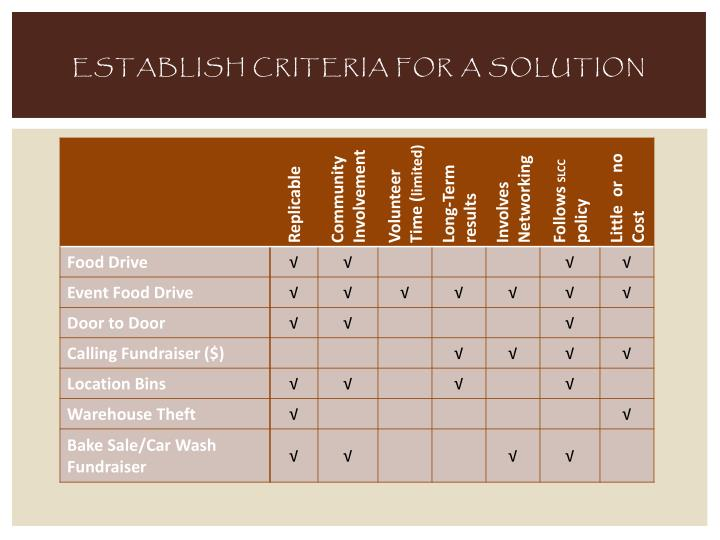 Establish criteria for a solution