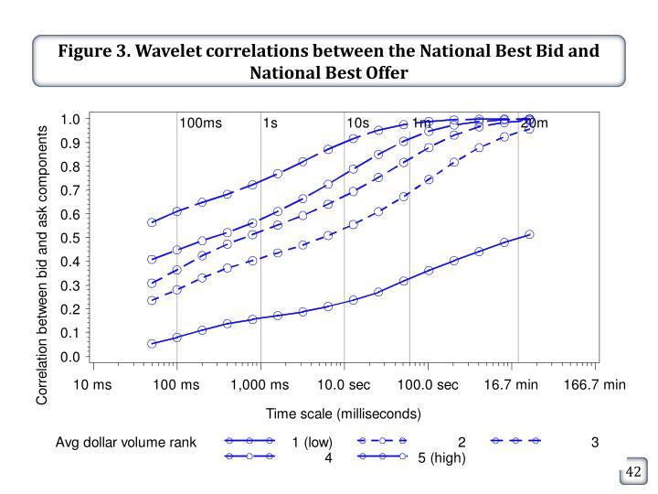 Figure 3. Wavelet correlations between the National Best Bid and National Best