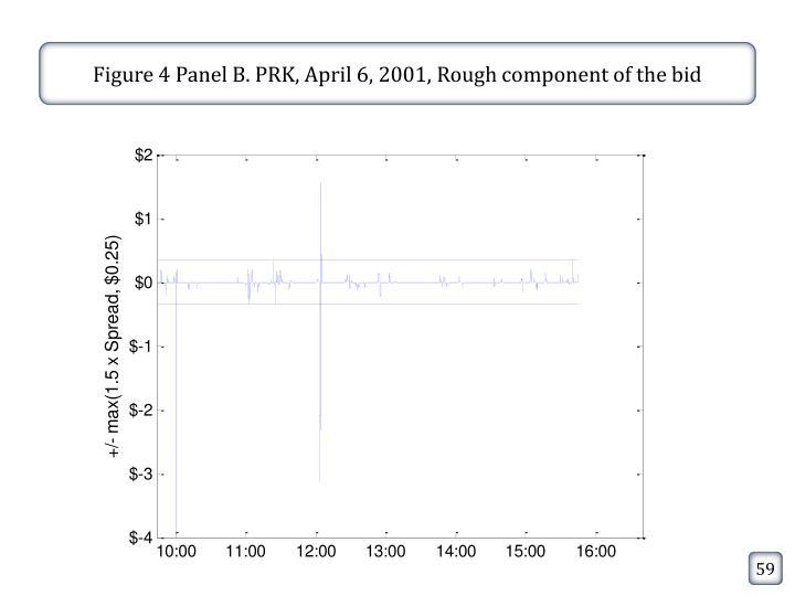 Figure 4 Panel B. PRK, April 6, 2001, Rough component of the bid