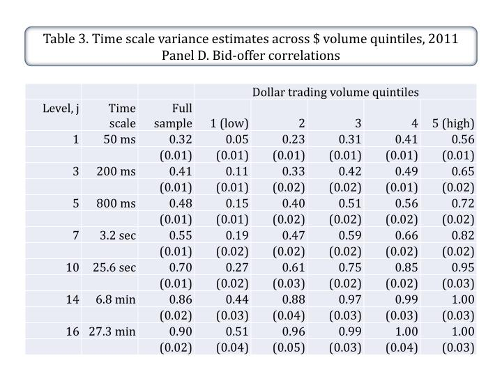Table 3. Time scale variance estimates across $ volume quintiles, 2011