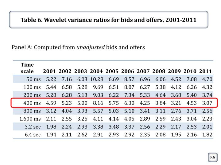 Table 6. Wavelet variance ratios for bids and offers,