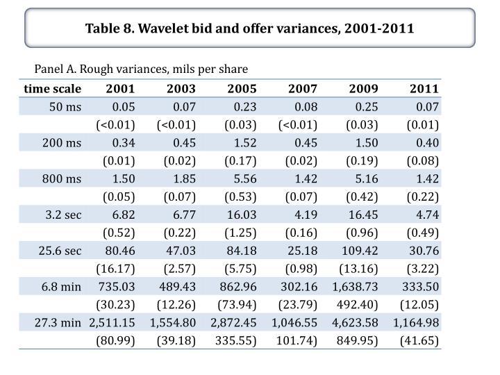 Table 8. Wavelet bid and offer variances,