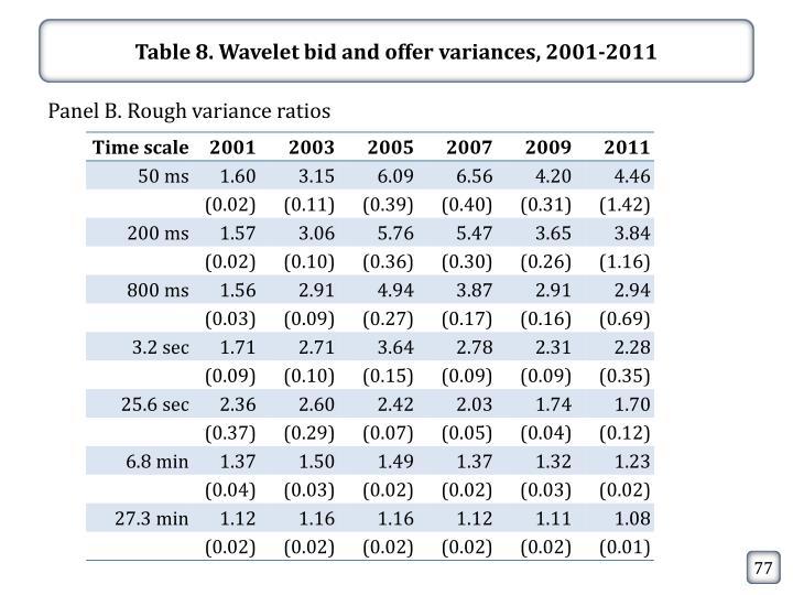 Table 8. Wavelet bid and offer variances, 2001-2011