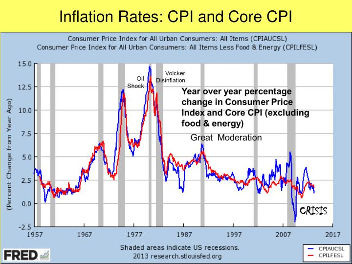 Inflation Rates: CPI and Core CPI