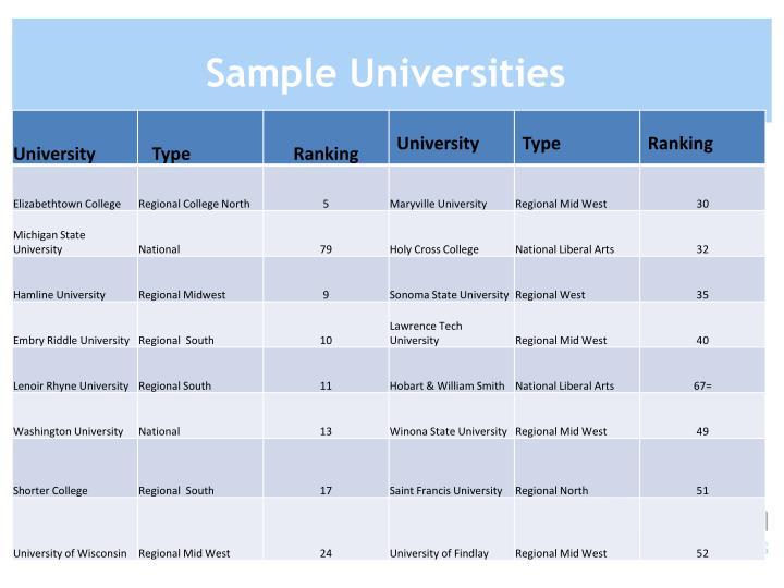 Sample Universities