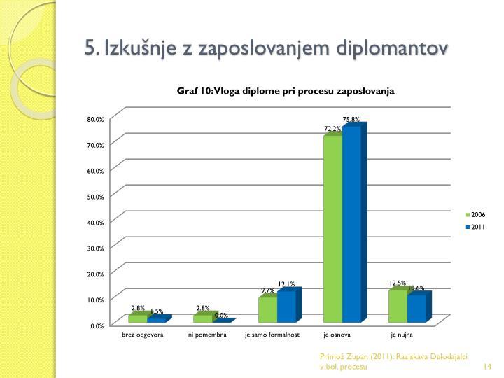 5. Izkušnje z zaposlovanjem diplomantov