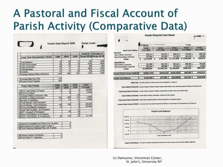 A Pastoral and Fiscal Account of Parish Activity (Comparative Data)