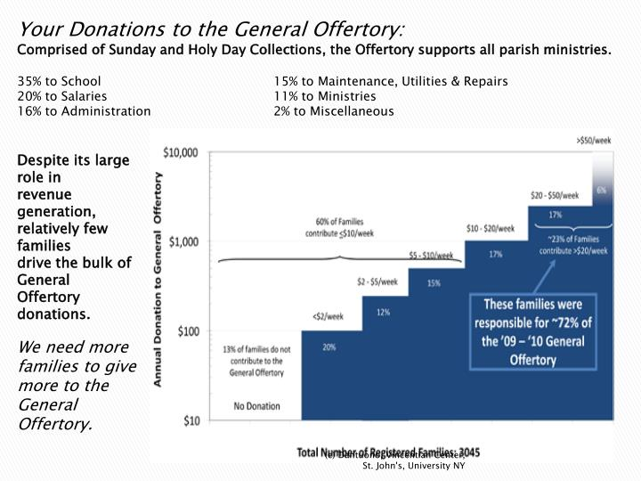 Your Donations to the General Offertory: