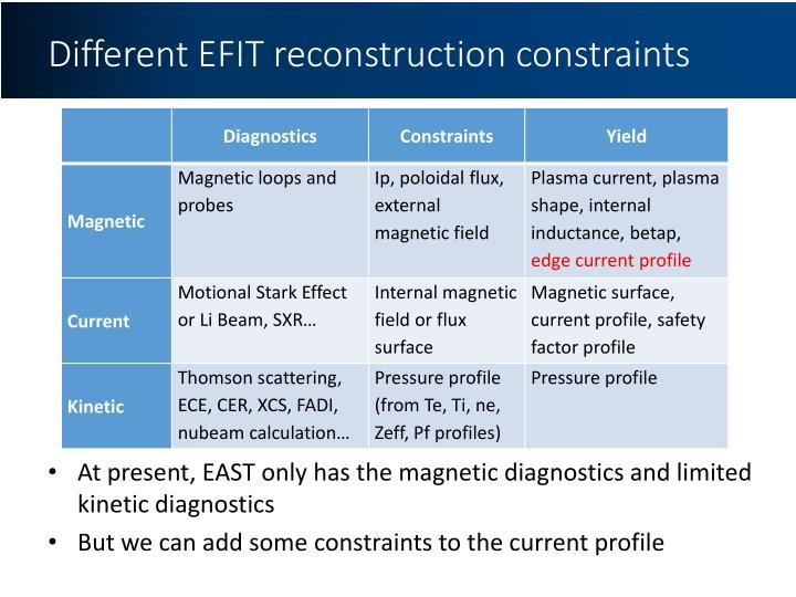 Different EFIT reconstruction constraints