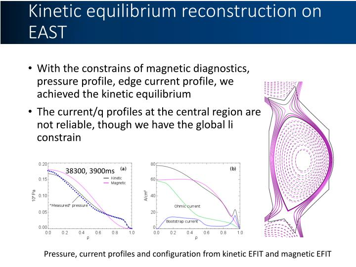 Kinetic equilibrium reconstruction on EAST