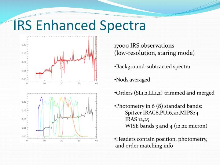 IRS Enhanced Spectra