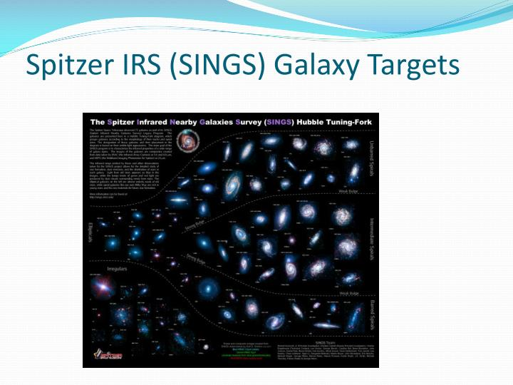 Spitzer IRS (SINGS) Galaxy Targets