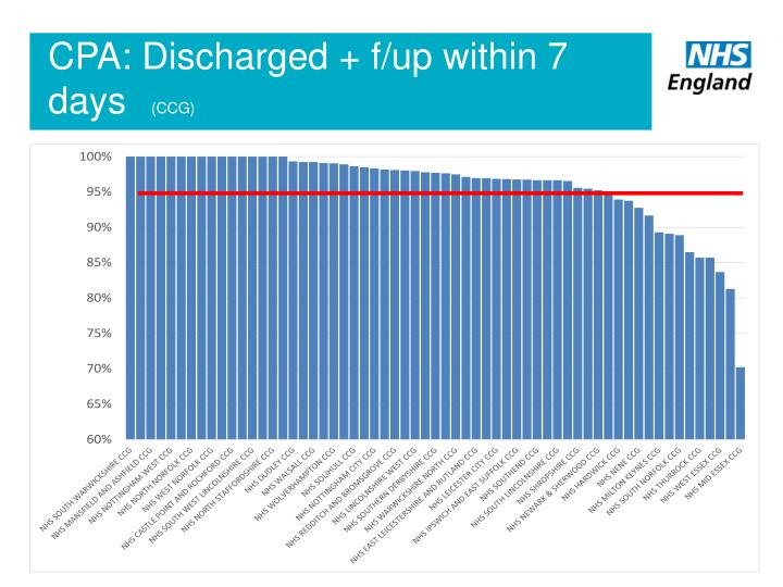 CPA: Discharged + f/up within 7 days