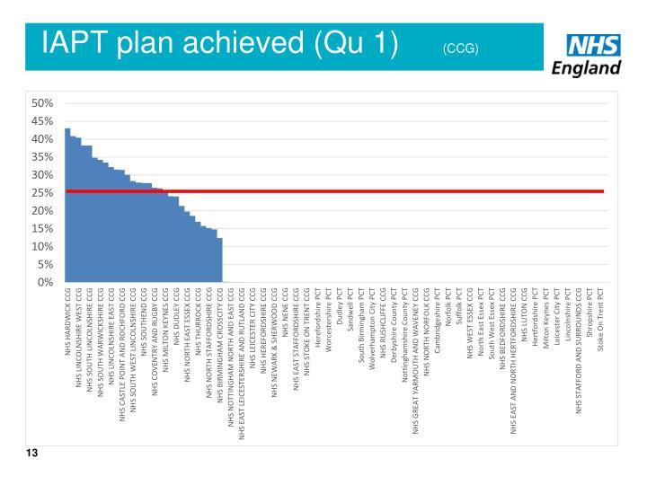 IAPT plan achieved (Qu 1)