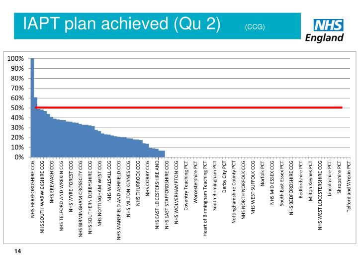 IAPT plan achieved (