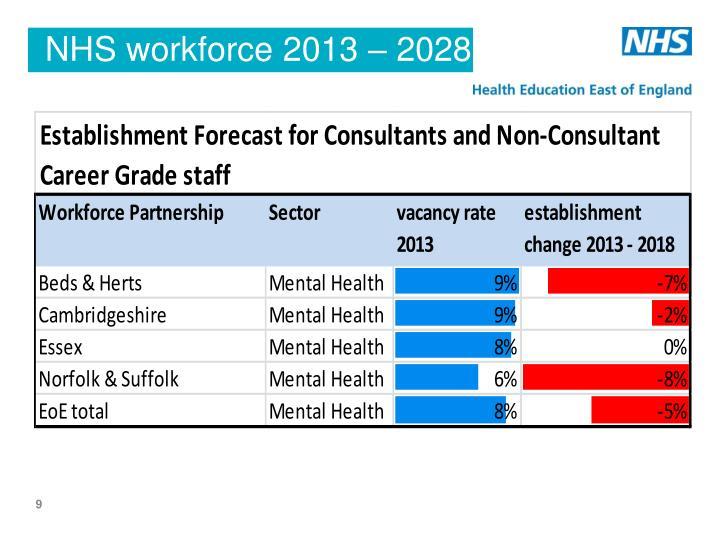 NHS workforce 2013 – 2028