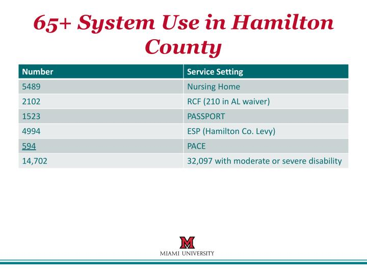 65+ System Use in Hamilton County
