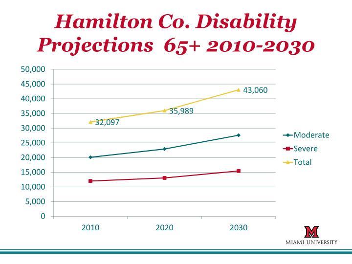 Hamilton Co. Disability Projections  65+ 2010-2030