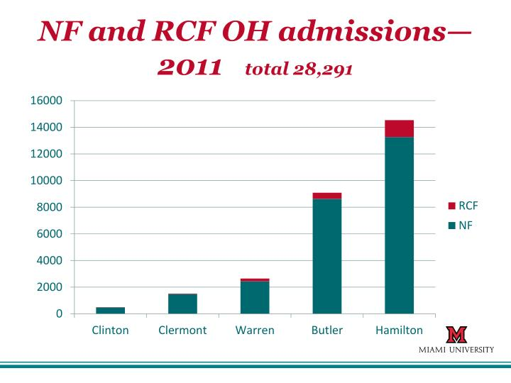 NF and RCF OH admissions—2011