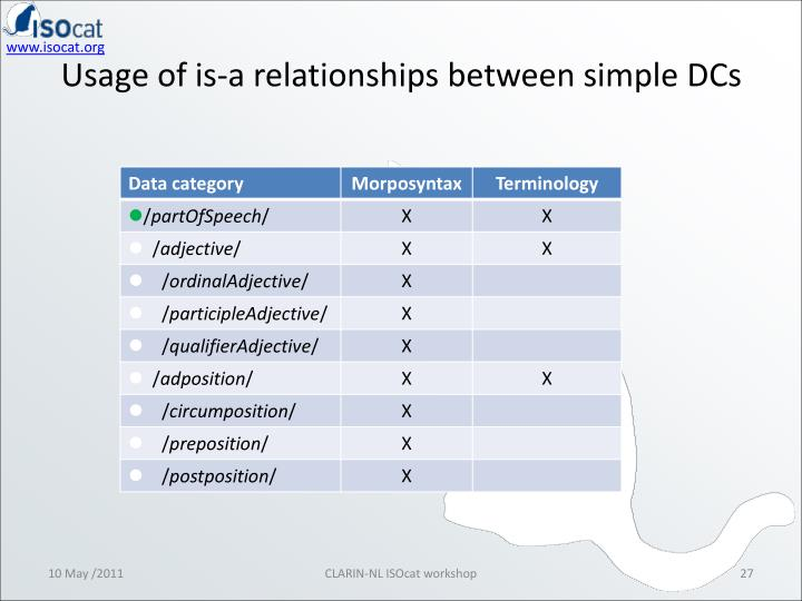 Usage of is-a relationships between simple DCs