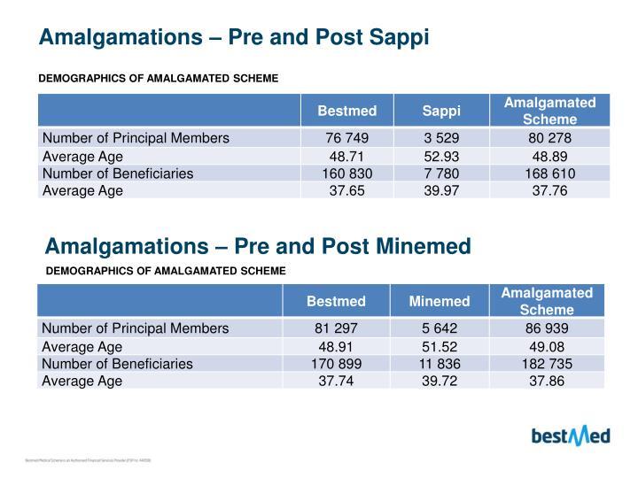 Amalgamations – Pre and Post Sappi