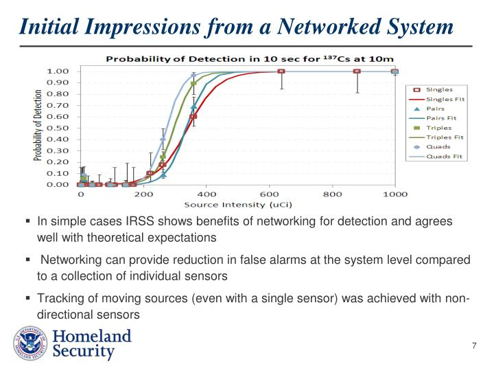 Initial Impressions from a Networked System