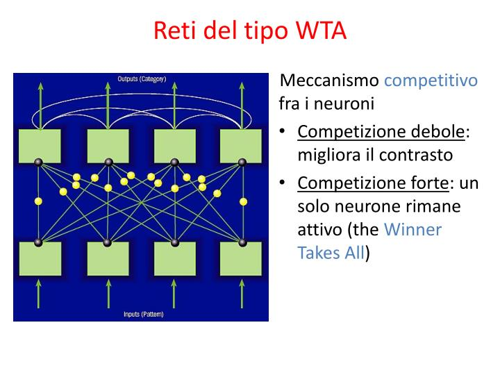 Reti del tipo WTA