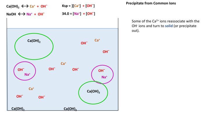 Precipitate from Common Ions