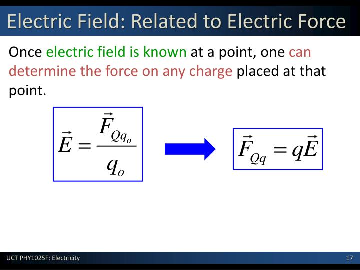 Electric Field: Related to Electric Force