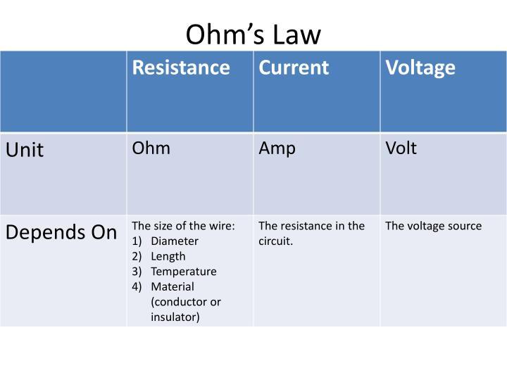 Ohm s law1