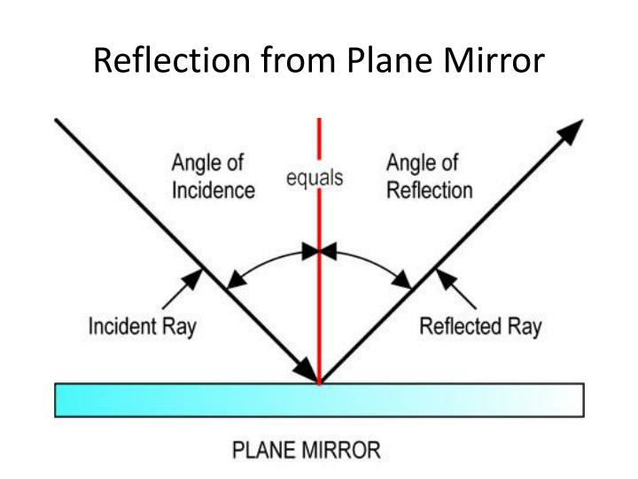 Reflection from Plane Mirror